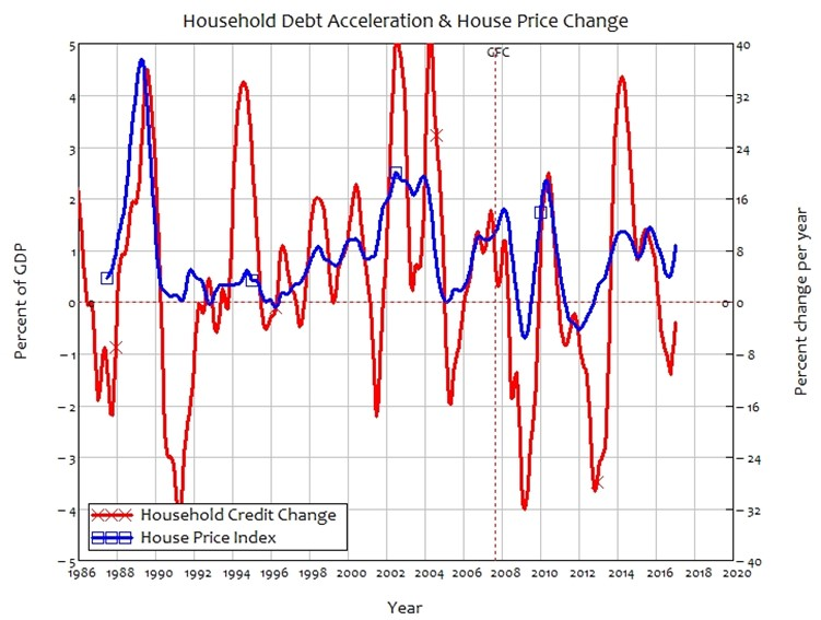 Australian mortgage accerlator and house prices